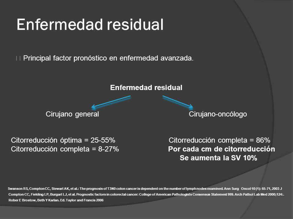 Enfermedad residual Principal factor pronóstico en enfermedad avanzada. Swanson RS, Compton CC, Stewart AK, et al.: The prognosis of T3N0 colon cancer