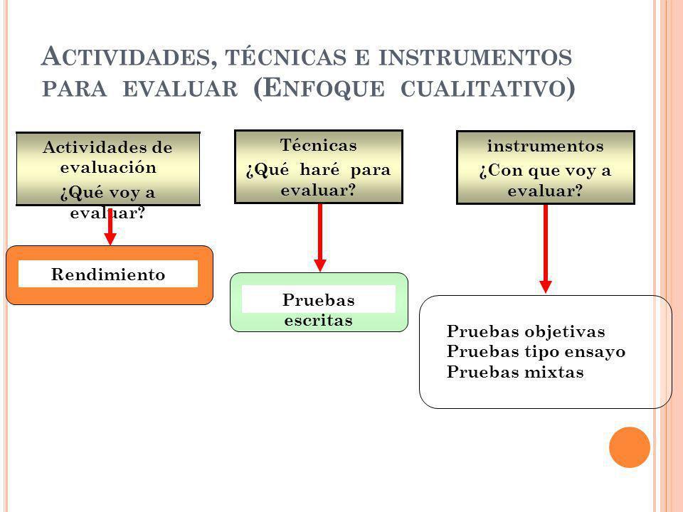 A CTIVIDADES, TÉCNICAS E INSTRUMENTOS PARA EVALUAR (E NFOQUE CUALITATIVO ) Rendimiento Pruebas escritas Actividades de evaluación ¿Qué voy a evaluar?