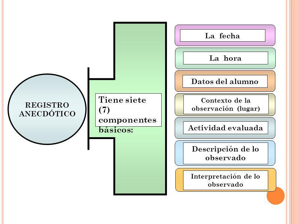 REGISTRO ANECDÓTICO La fecha La hora Actividad evaluada Descripción de lo observado Interpretación de lo observado Contexto de la observación (lugar)