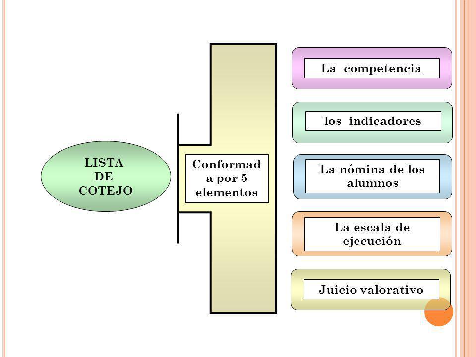 La competencia La nómina de los alumnos La escala de ejecución Juicio valorativo LISTA DE COTEJO los indicadores Conformad a por 5 elementos