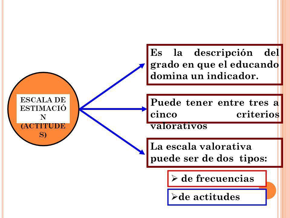 ESCALA DE ESTIMACIÓ N (ACTITUDE S) Es la descripción del grado en que el educando domina un indicador. Puede tener entre tres a cinco criterios valora