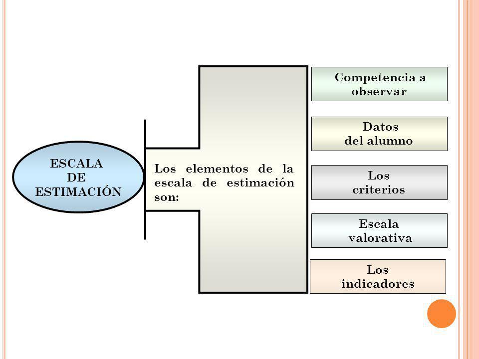 Competencia a observar Datos del alumno Los criterios Escala valorativa ESCALA DE ESTIMACIÓN Los indicadores Los elementos de la escala de estimación