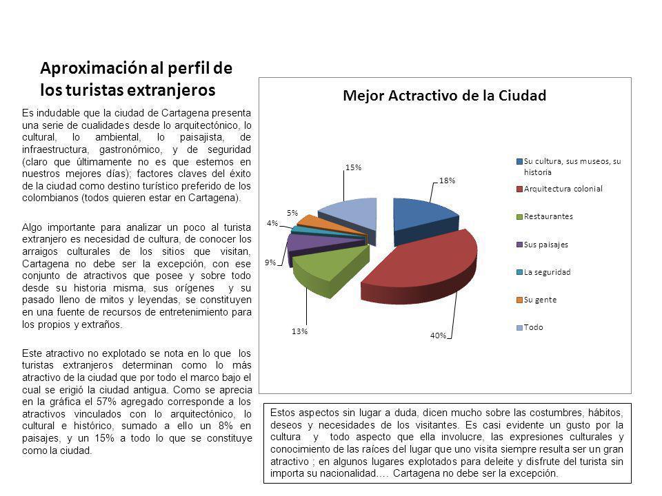 Aproximación al perfil de los turistas extranjeros Es indudable que la ciudad de Cartagena presenta una serie de cualidades desde lo arquitectónico, l