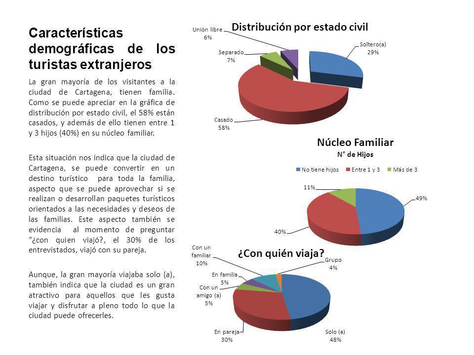 Características demográficas de los turistas extranjeros La gran mayoría de los visitantes a la ciudad de Cartagena, tienen familia. Como se puede apr