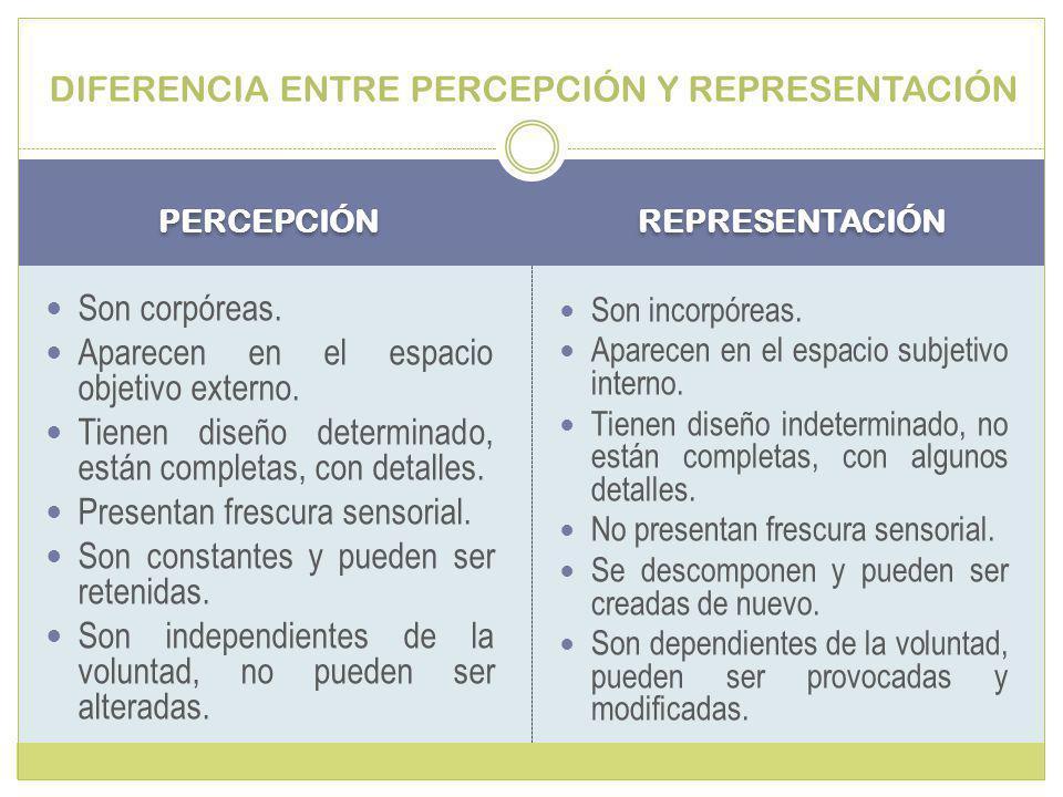 PERCEPCIÓN REPRESENTACIÓN Son corpóreas.Aparecen en el espacio objetivo externo.