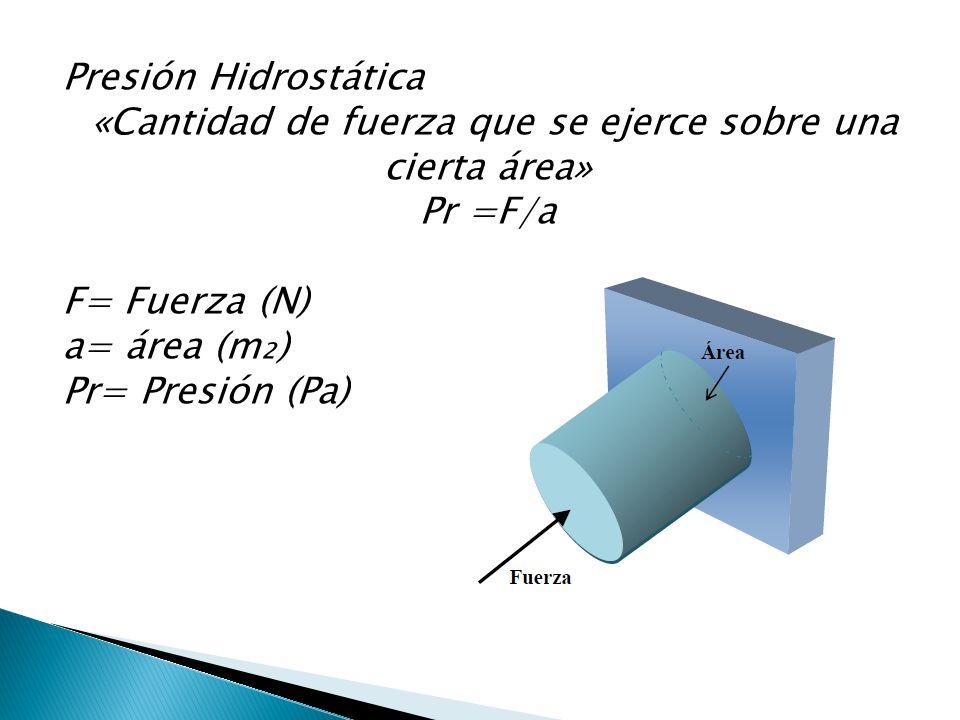 Presión Hidrostática «Cantidad de fuerza que se ejerce sobre una cierta área» Pr =F/a F= Fuerza (N) a= área (m) Pr= Presión (Pa)