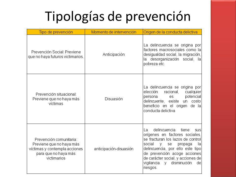 Tipologías de prevención Tipo de prevenciónMomento de intervenciónOrigen de la conducta delictiva Prevención Social: Previene que no haya futuros vict