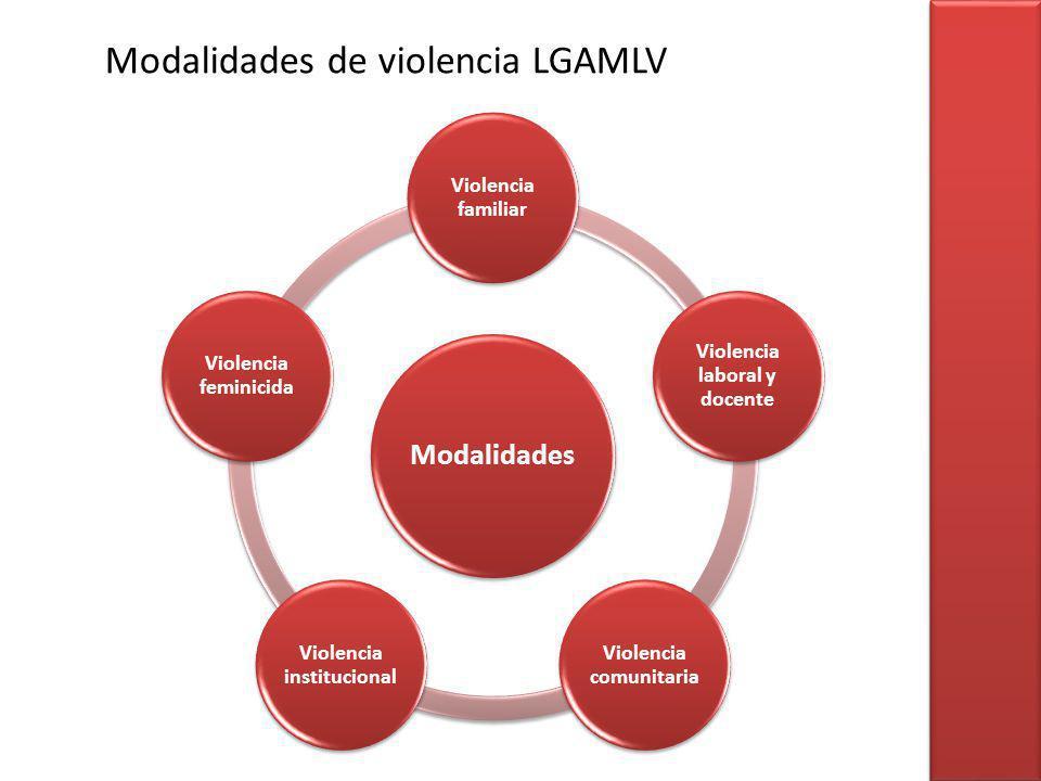 Modalidades de violencia LGAMLV Modalidades Violencia familiar Violencia laboral y docente Violencia comunitaria Violencia institucional Violencia fem
