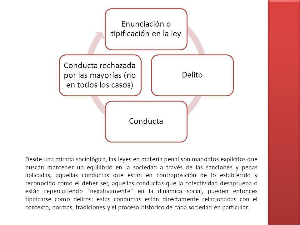 Enunciación o tipificación en la ley DelitoConducta Conducta rechazada por las mayorías (no en todos los casos) Desde una mirada sociológica, las leye