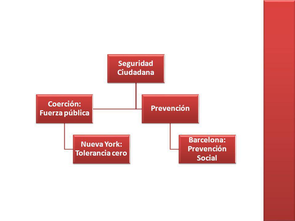 Seguridad Ciudadana Coerción: Fuerza pública Nueva York: Tolerancia cero Prevención Barcelona: Prevención Social