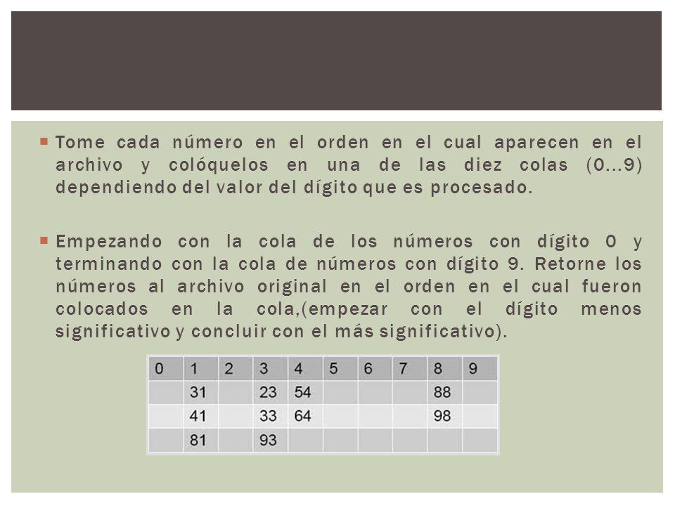 Tome cada número en el orden en el cual aparecen en el archivo y colóquelos en una de las diez colas (0...9) dependiendo del valor del dígito que es p