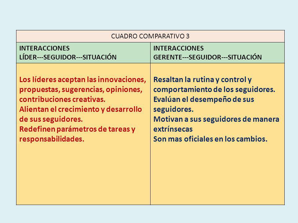 CUADRO COMPARATIVO 3 INTERACCIONES LÍDER--SEGUIDOR--SITUACIÓN INTERACCIONES GERENTE--SEGUIDOR--SITUACIÓN Los líderes aceptan las innovaciones, propuestas, sugerencias, opiniones, contribuciones creativas.