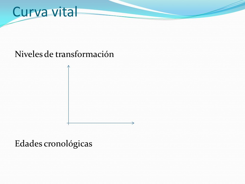 Curva vital Niveles de transformación Edades cronológicas
