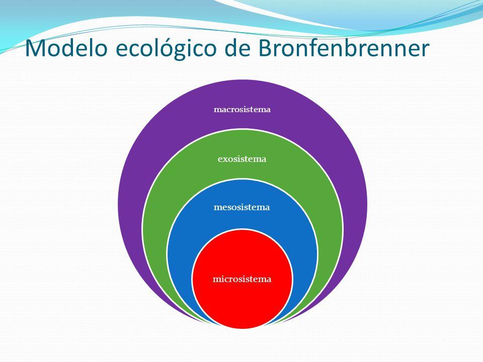 Modelo ecológico de Bronfenbrenner macrosistema exosistema mesosistema microsistema