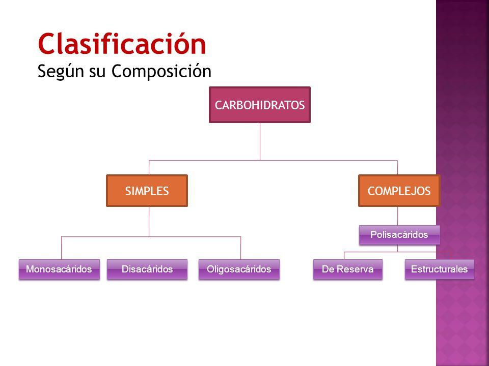 Clasificación Según su Composición CARBOHIDRATOS SIMPLESCOMPLEJOS Monosacáridos Disacáridos Oligosacáridos Polisacáridos De Reserva Estructurales