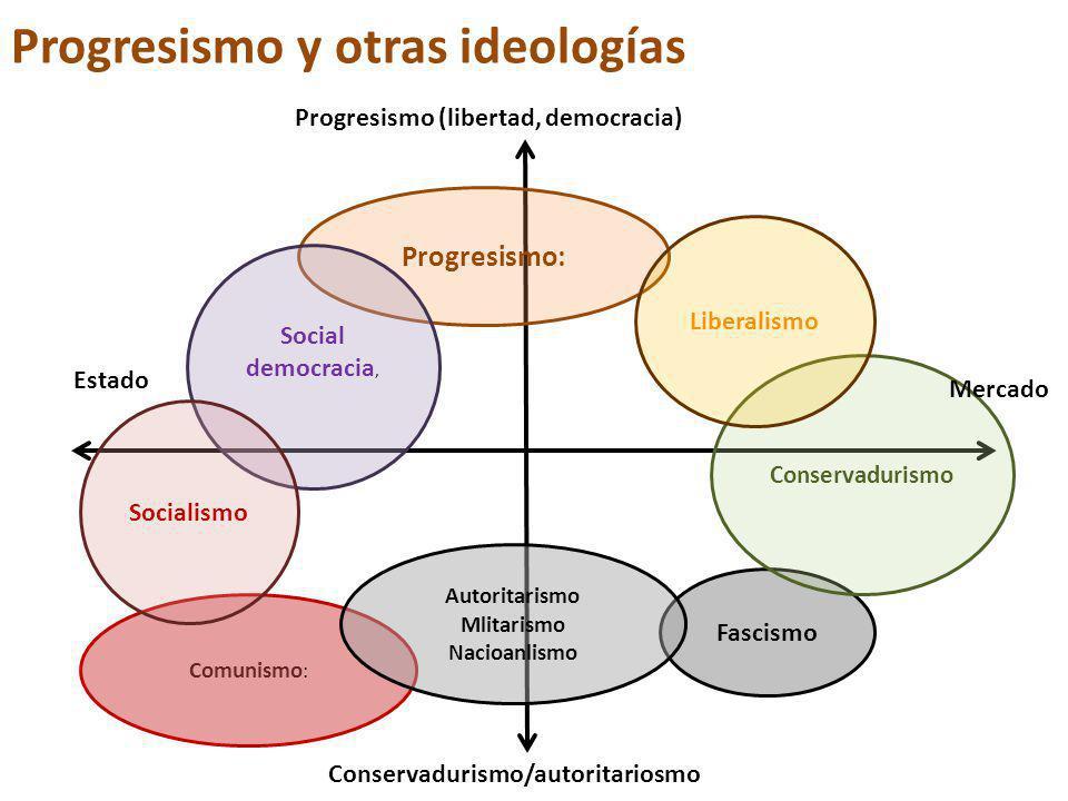 Progresismo y otras ideologías Progresismo: Fascismo Conservadurismo Liberalismo Social democracia, Comunismo : Socialismo Autoritarismo Mlitarismo Nacioanlismo Progresismo (libertad, democracia) Mercado Estado Conservadurismo/autoritariosmo