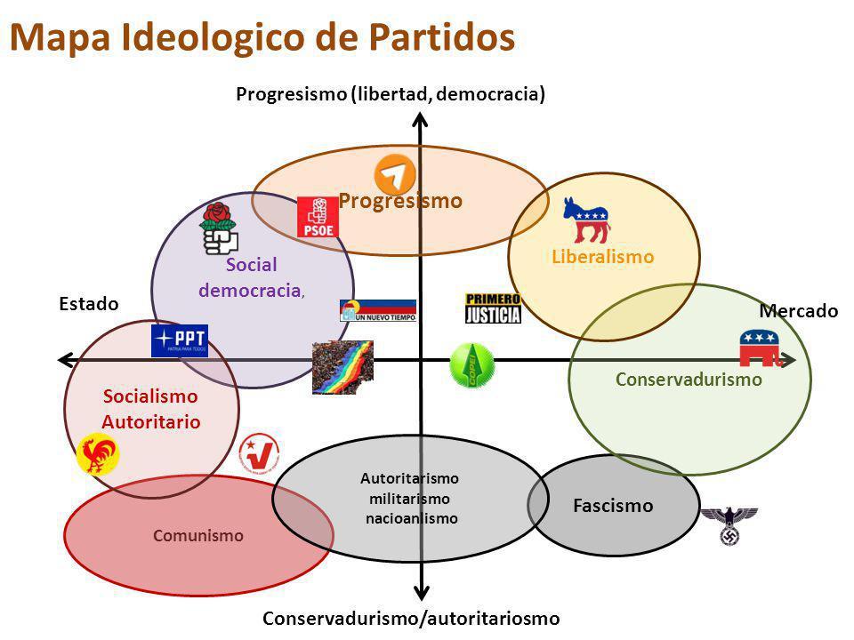 Mapa Ideologico de Partidos Progresismo Fascismo Conservadurismo Liberalismo Social democracia, Comunismo Socialismo Autoritario Autoritarismo militarismo nacioanlismo Progresismo (libertad, democracia) Mercado Estado Conservadurismo/autoritariosmo