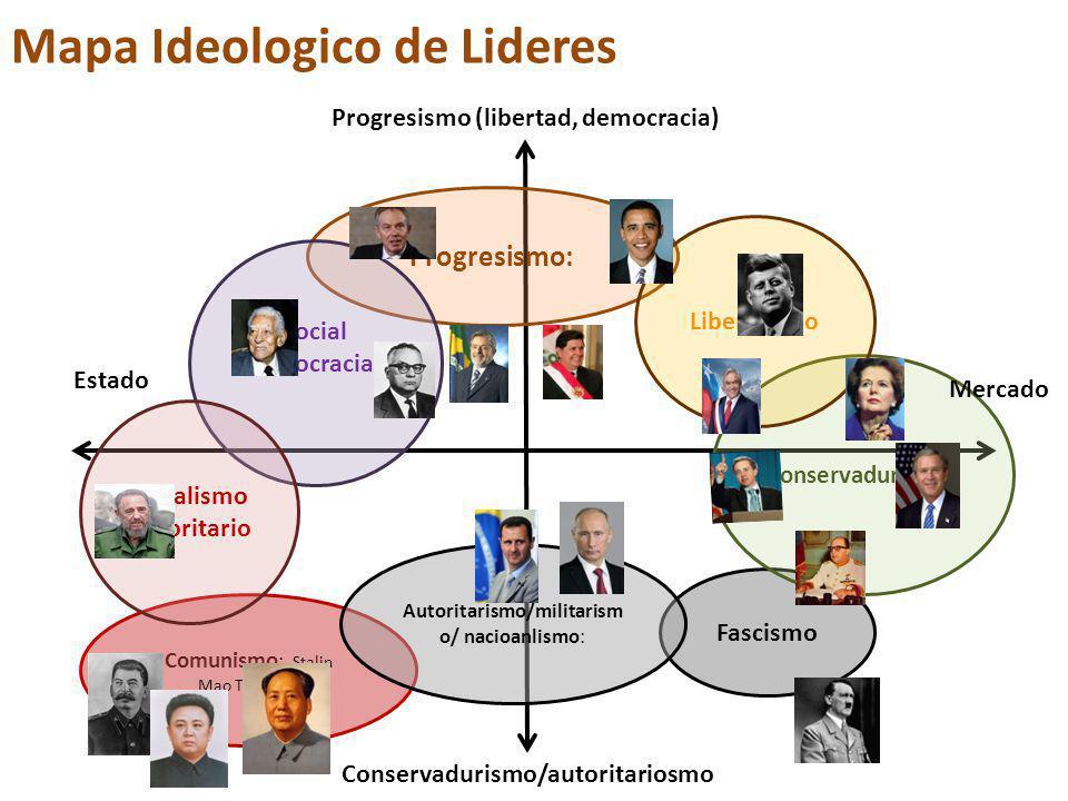 Progresismo: Fascismo Conservadurismo : Liberalismo Social democracia :, Comunismo : Stalin Mao Tse-Tung Socialismo Autoritario Autoritarismo/militarism o/ nacioanlismo: Progresismo (libertad, democracia) Mercado Estado Conservadurismo/autoritariosmo Mapa Ideologico de Lideres