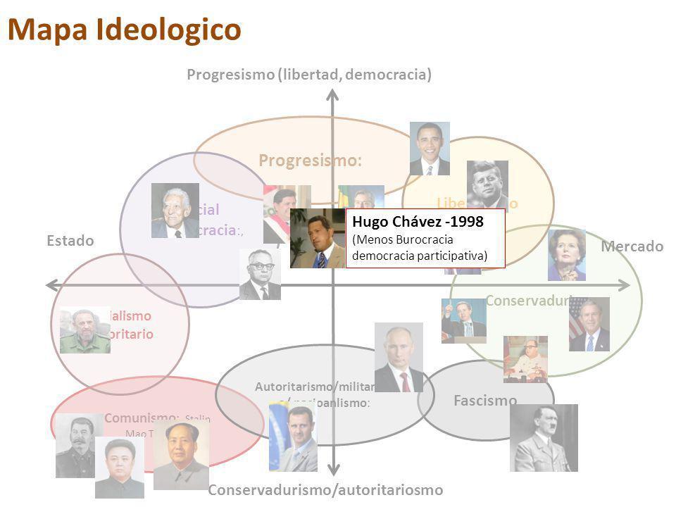 Progresismo: Fascismo Conservadurismo : Liberalismo Social democracia :, Comunismo : Stalin Mao Tse-Tung Socialismo Autoritario Autoritarismo/militarism o/ nacioanlismo: Progresismo (libertad, democracia) Mercado Estado Conservadurismo/autoritariosmo Mapa Ideologico Hugo Chávez -1998 (Menos Burocracia democracia participativa)