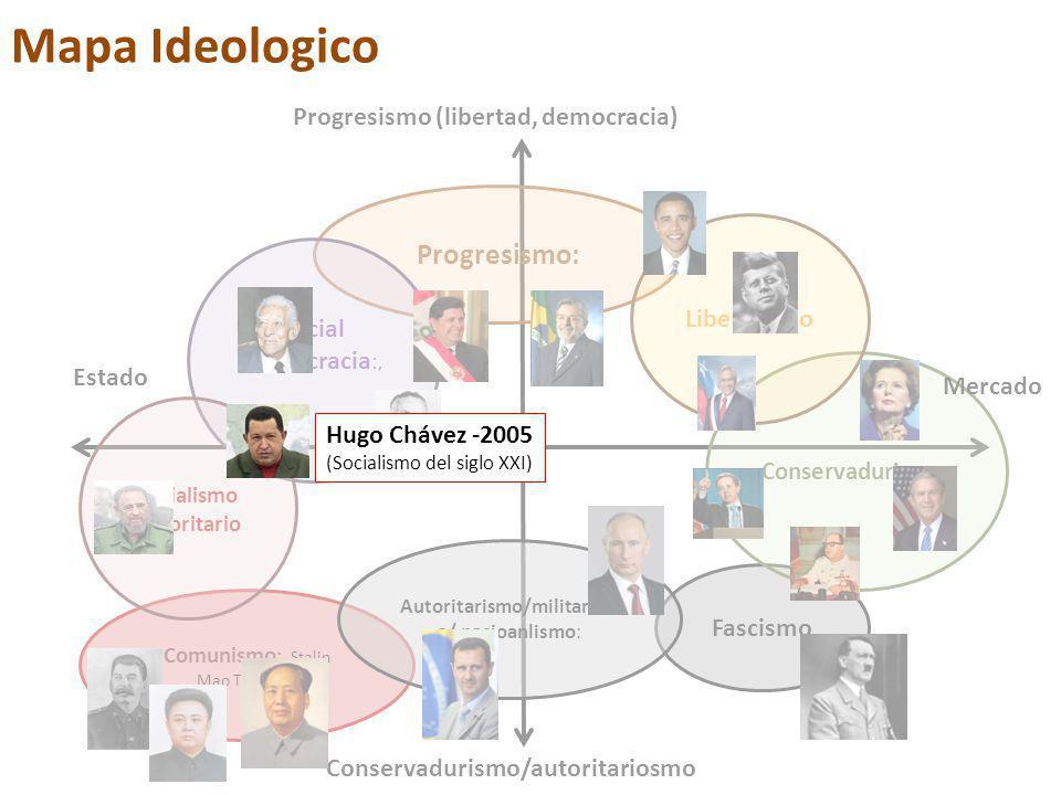 Progresismo: Fascismo Conservadurismo : Liberalismo Social democracia :, Comunismo : Stalin Mao Tse-Tung Socialismo Autoritario Autoritarismo/militarism o/ nacioanlismo: Progresismo (libertad, democracia) Mercado Estado Conservadurismo/autoritariosmo Mapa Ideologico Hugo Chávez -2005 (Socialismo del siglo XXI)