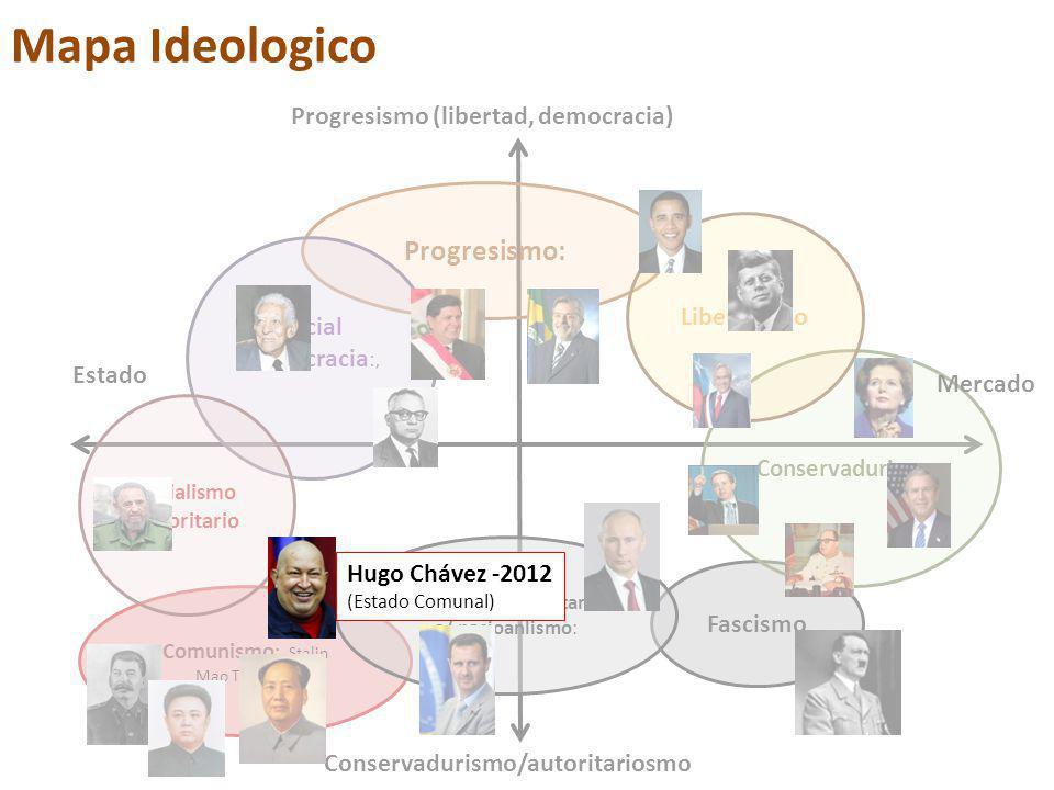 Progresismo: Fascismo Conservadurismo : Liberalismo Social democracia :, Comunismo : Stalin Mao Tse-Tung Socialismo Autoritario Autoritarismo/militarism o/ nacioanlismo: Progresismo (libertad, democracia) Mercado Estado Conservadurismo/autoritariosmo Mapa Ideologico Hugo Chávez -2012 (Estado Comunal)