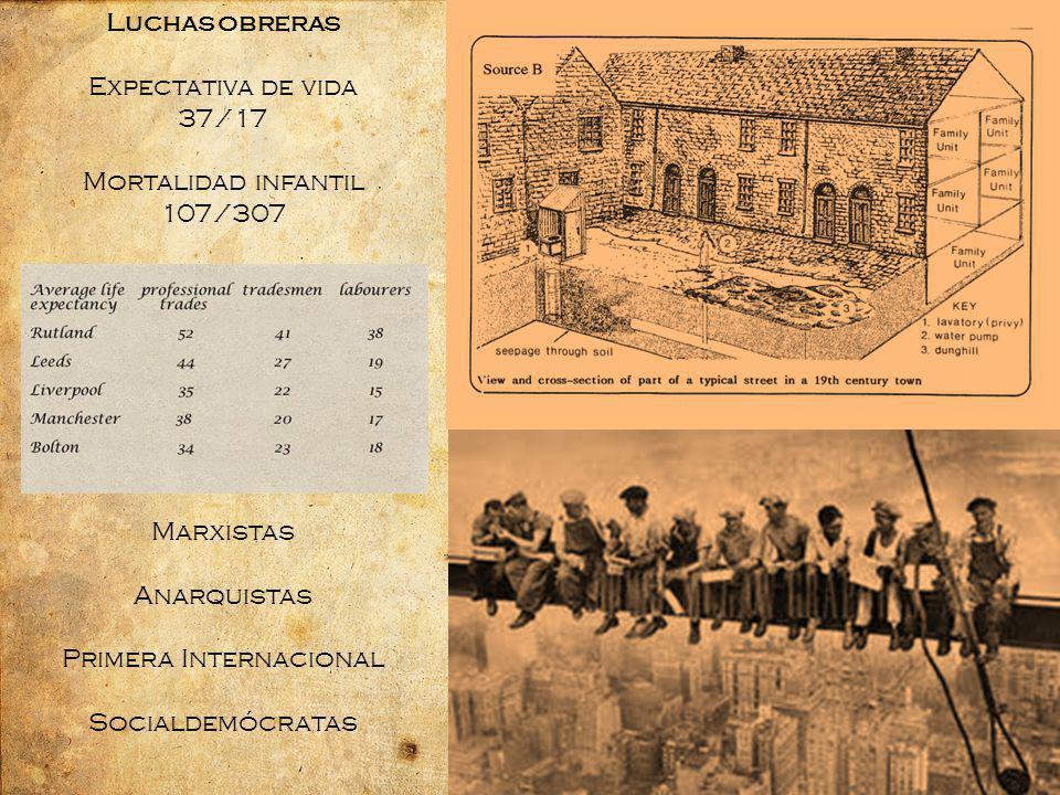Luchas obreras Expectativa de vida 37/17 Mortalidad infantil 107/307 Marxistas Anarquistas Primera Internacional Socialdemócratas