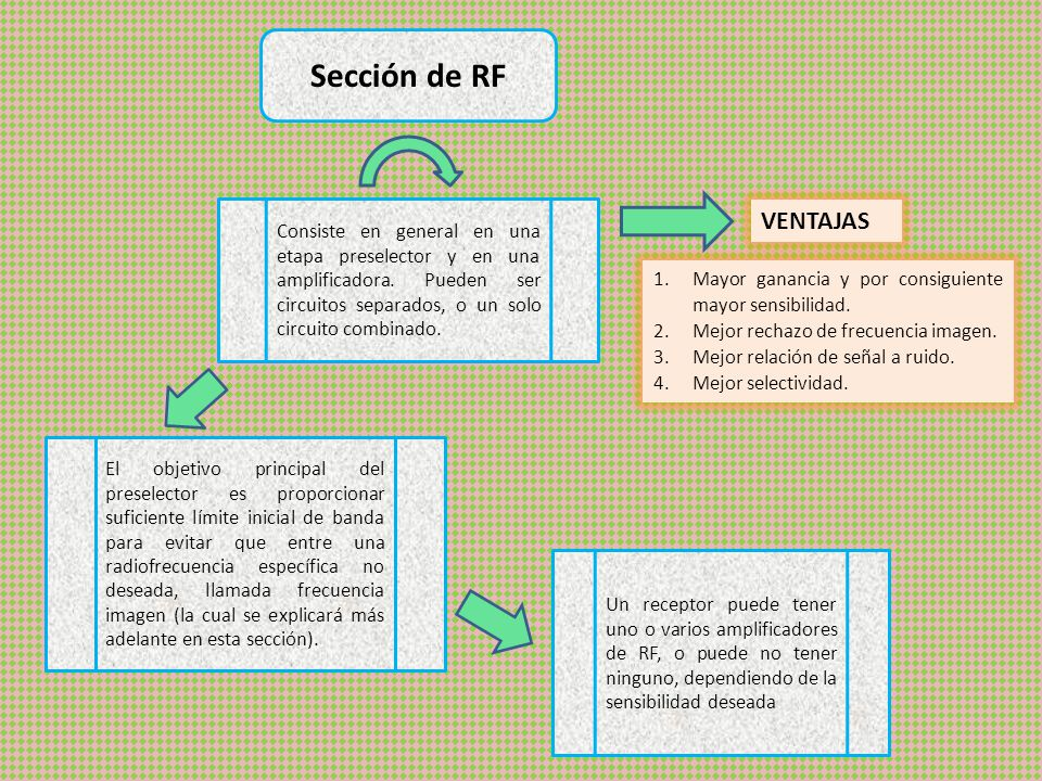 Sección de RF Consiste en general en una etapa preselector y en una amplificadora.