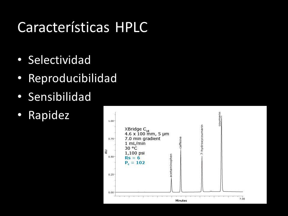 Características HPLC Selectividad Reproducibilidad Sensibilidad Rapidez