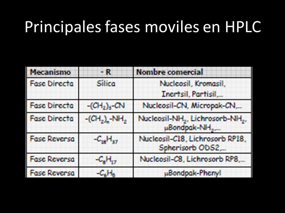 Principales fases moviles en HPLC
