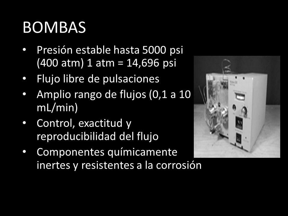 BOMBAS Presión estable hasta 5000 psi (400 atm) 1 atm = 14,696 psi Flujo libre de pulsaciones Amplio rango de flujos (0,1 a 10 mL/min) Control, exactitud y reproducibilidad del flujo Componentes químicamente inertes y resistentes a la corrosión