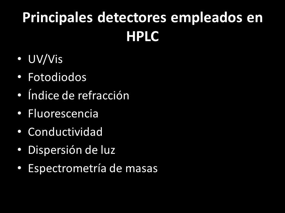 Principales detectores empleados en HPLC UV/Vis Fotodiodos Índice de refracción Fluorescencia Conductividad Dispersión de luz Espectrometría de masas
