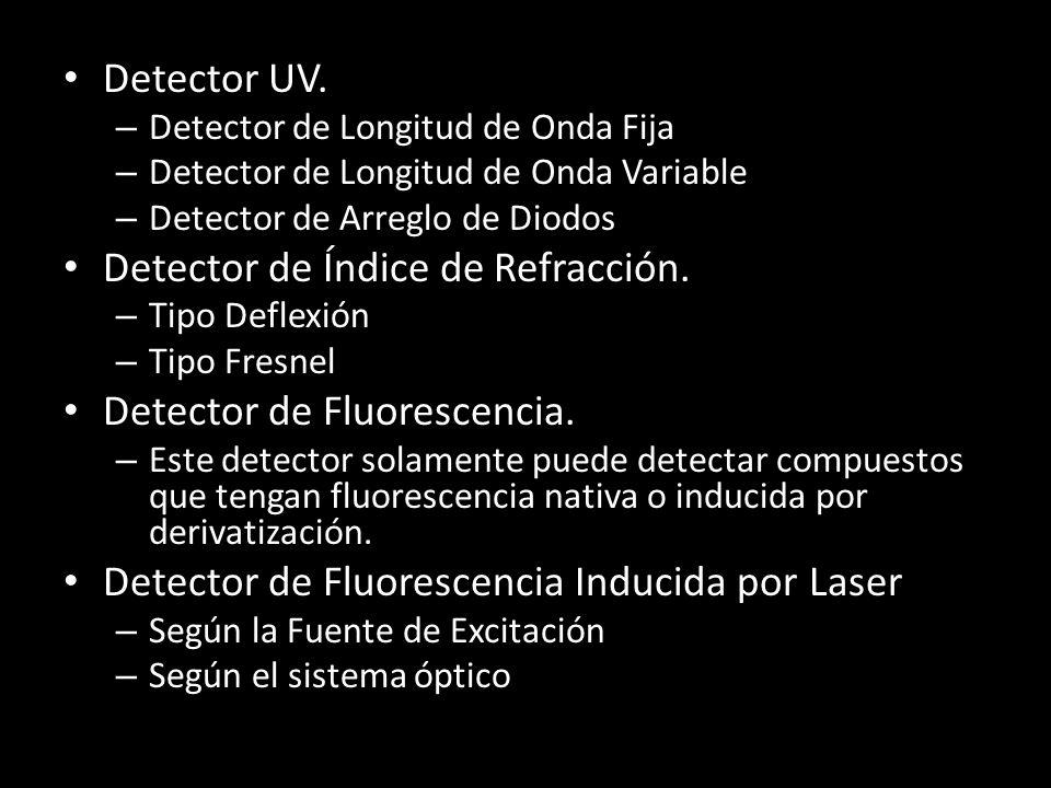 Detector UV.