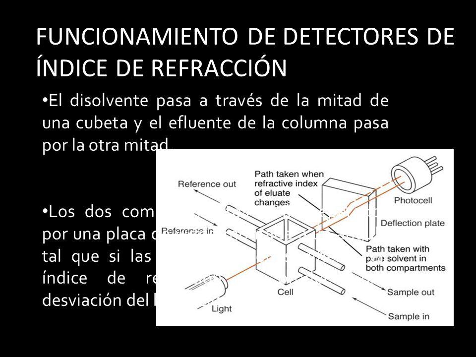 FUNCIONAMIENTO DE DETECTORES DE ÍNDICE DE REFRACCIÓN El disolvente pasa a través de la mitad de una cubeta y el efluente de la columna pasa por la otra mitad.