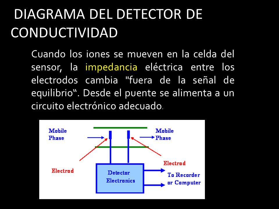 DIAGRAMA DEL DETECTOR DE CONDUCTIVIDAD Cuando los iones se mueven en la celda del sensor, la impedancia eléctrica entre los electrodos cambia fuera de la señal de equilibrio.