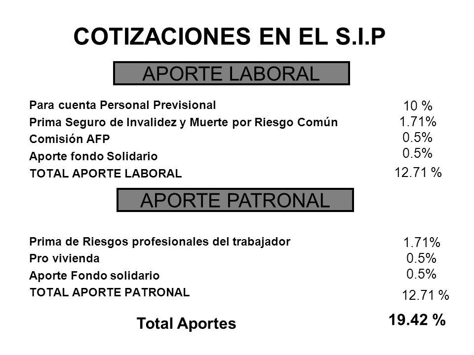 COTIZACIONES EN EL S.I.P Para cuenta Personal Previsional Prima Seguro de Invalidez y Muerte por Riesgo Común Comisión AFP Aporte fondo Solidario TOTAL APORTE LABORAL Prima de Riesgos profesionales del trabajador Pro vivienda Aporte Fondo solidario TOTAL APORTE PATRONAL APORTE LABORAL APORTE PATRONAL 10 % 1.71% 0.5% 1.71% 0.5% 12.71 % Total Aportes 19.42 %