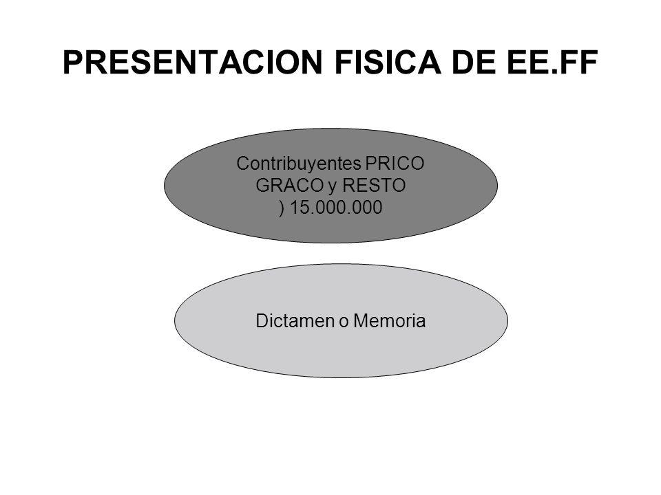 PRESENTACION FISICA DE EE.FF Contribuyentes PRICO GRACO y RESTO ) 15.000.000 Dictamen o Memoria