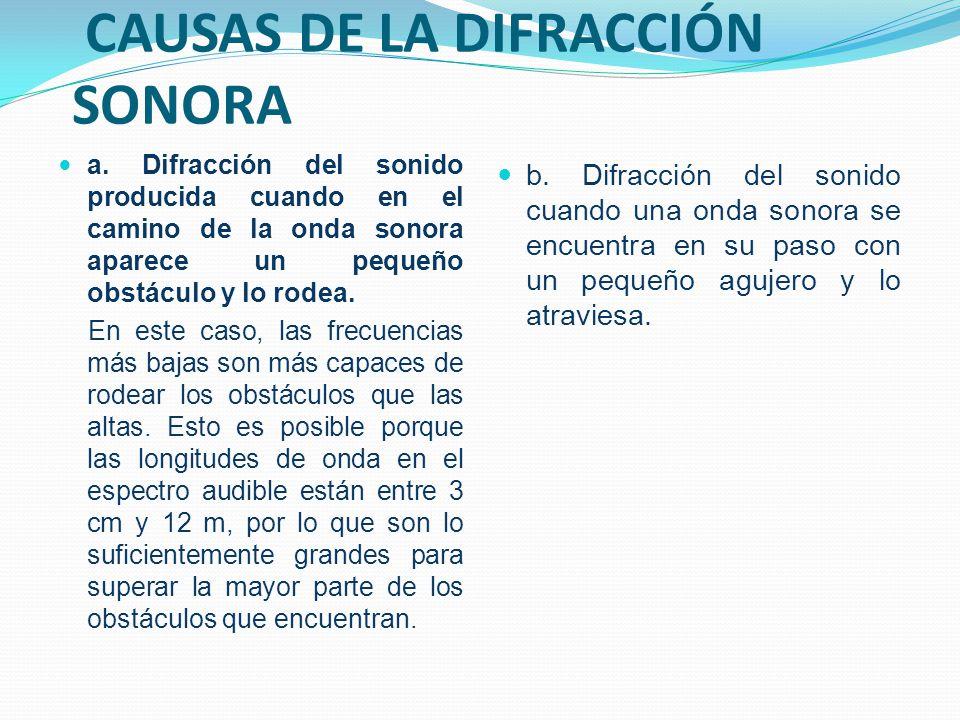 CAUSAS DE LA DIFRACCIÓN SONORA a. Difracción del sonido producida cuando en el camino de la onda sonora aparece un pequeño obstáculo y lo rodea. En es