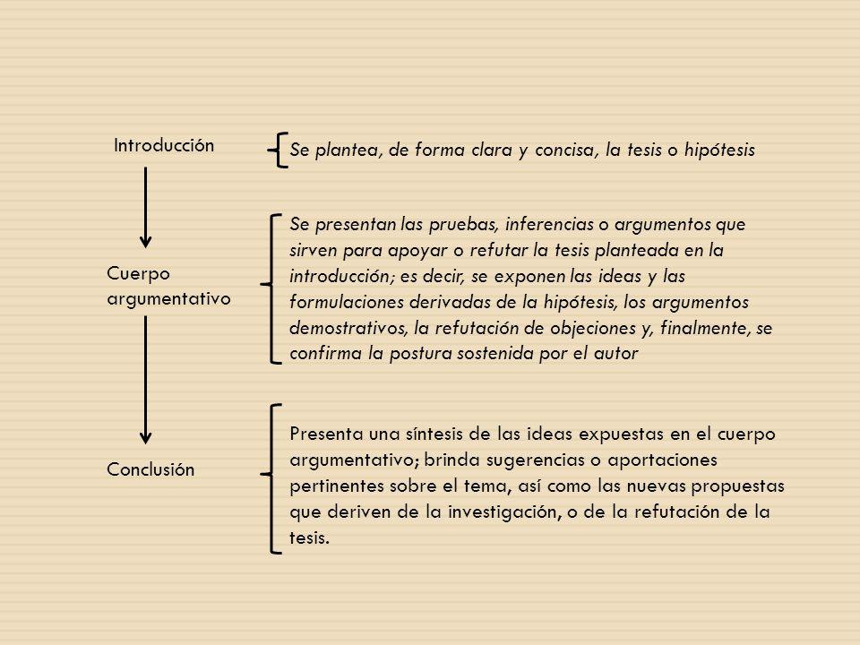 Introducción Cuerpo argumentativo Conclusión Se plantea, de forma clara y concisa, la tesis o hipótesis Se presentan las pruebas, inferencias o argume