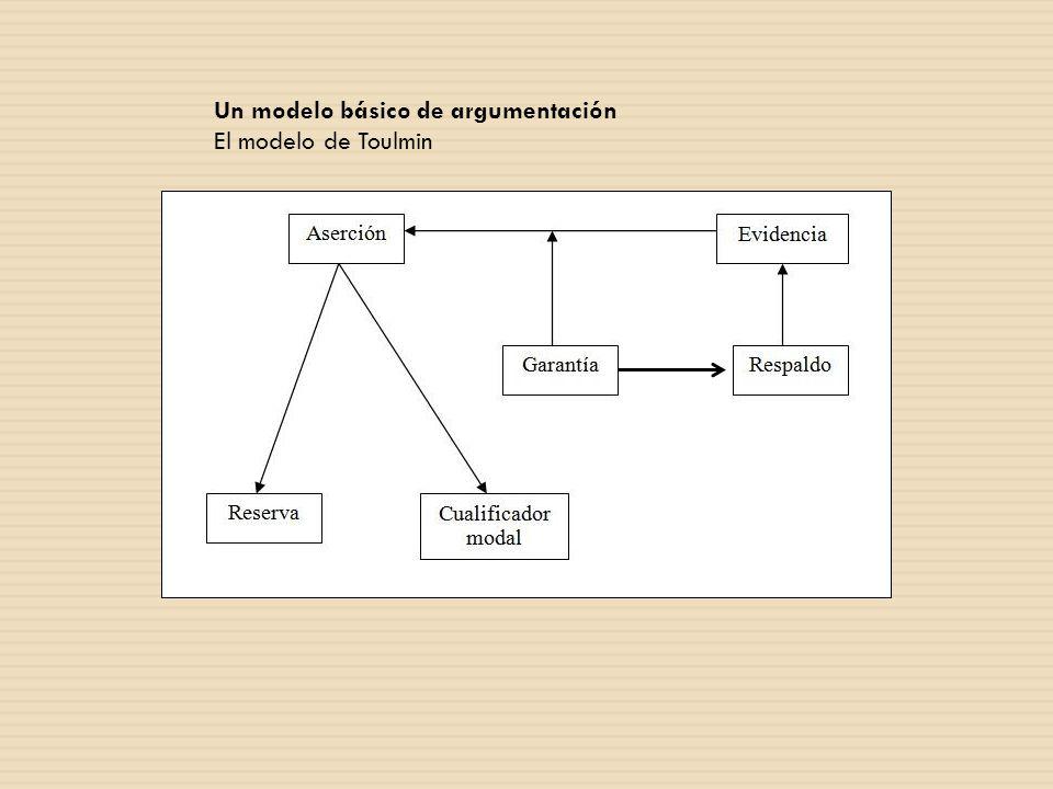 Un modelo básico de argumentación El modelo de Toulmin