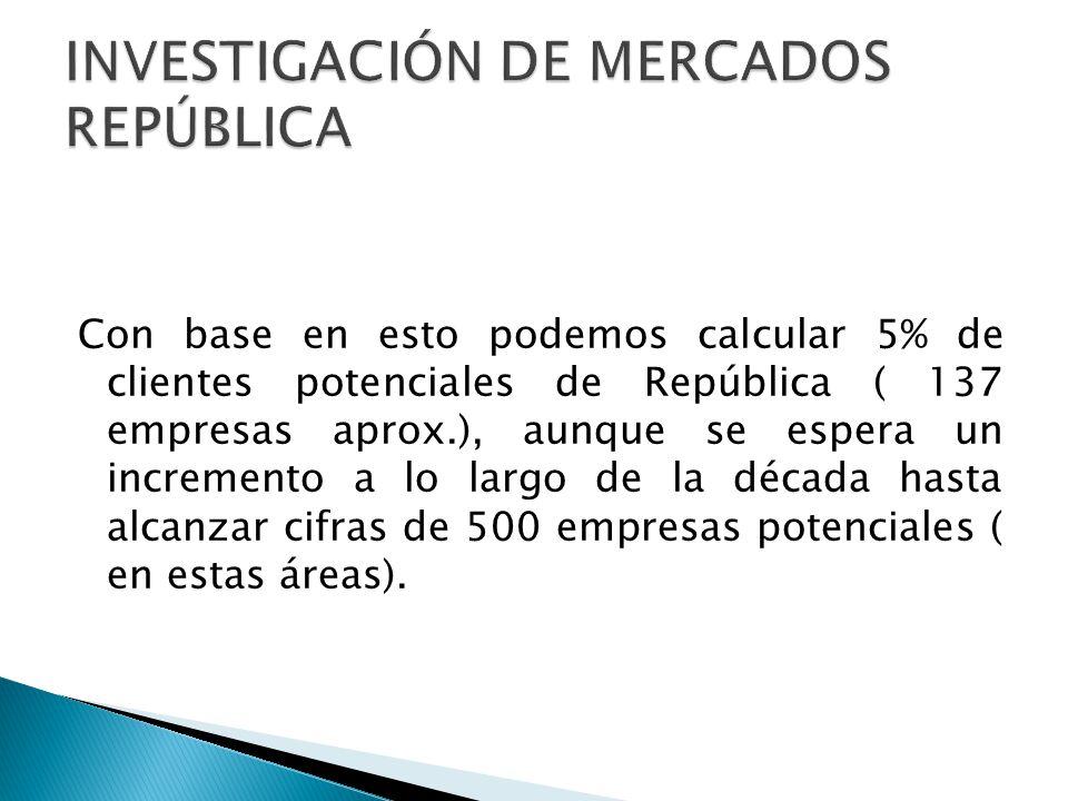 Con base en esto podemos calcular 5% de clientes potenciales de República ( 137 empresas aprox.), aunque se espera un incremento a lo largo de la déca