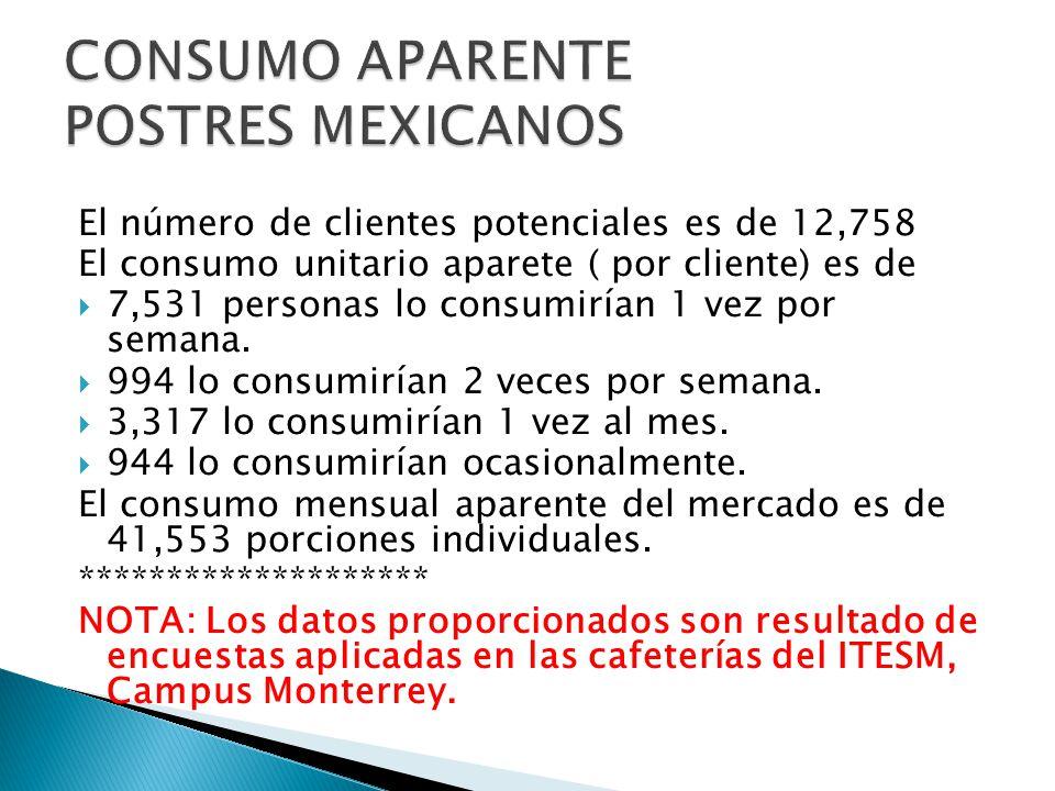 El número de clientes potenciales es de 12,758 El consumo unitario aparete ( por cliente) es de 7,531 personas lo consumirían 1 vez por semana. 994 lo