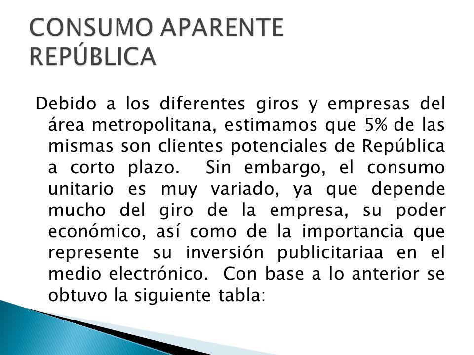 Debido a los diferentes giros y empresas del área metropolitana, estimamos que 5% de las mismas son clientes potenciales de República a corto plazo. S