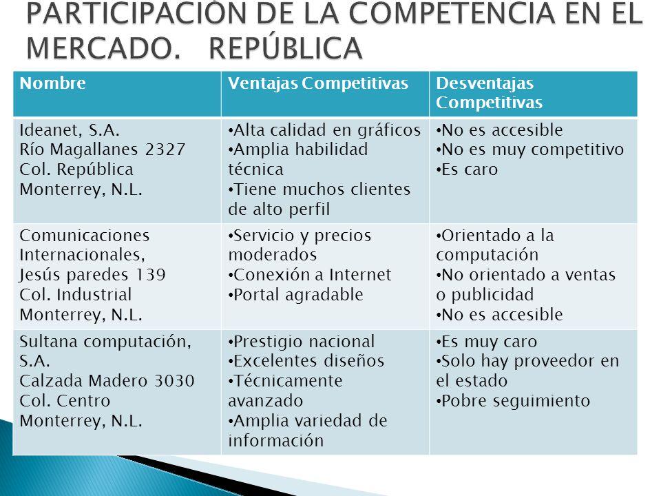 NombreVentajas CompetitivasDesventajas Competitivas Ideanet, S.A. Río Magallanes 2327 Col. República Monterrey, N.L. Alta calidad en gráficos Amplia h