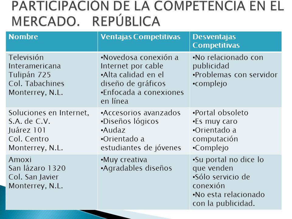 NombreVentajas CompetitivasDesventajas Competitivas Televisión Interamericana Tulipán 725 Col. Tabachines Monterrey, N.L. Novedosa conexión a Internet