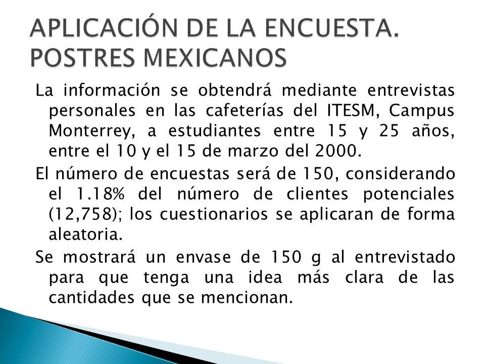 La información se obtendrá mediante entrevistas personales en las cafeterías del ITESM, Campus Monterrey, a estudiantes entre 15 y 25 años, entre el 1