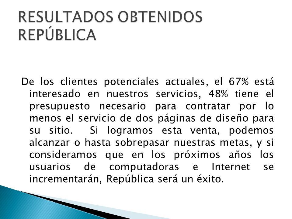De los clientes potenciales actuales, el 67% está interesado en nuestros servicios, 48% tiene el presupuesto necesario para contratar por lo menos el