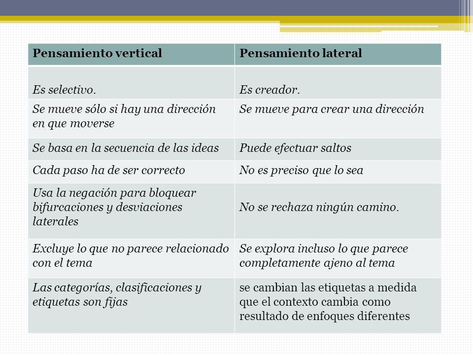 Pensamiento verticalPensamiento lateral Es selectivo.Es creador. Se mueve sólo si hay una dirección en que moverse Se mueve para crear una dirección S