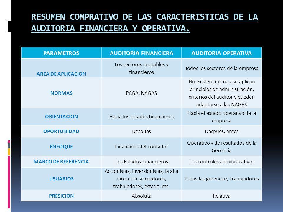 RESUMEN COMPRATIVO DE LAS CARACTERISTICAS DE LA AUDITORIA FINANCIERA Y OPERATIVA. PARAMETROSAUDITORIA FINANCIERAAUDITORIA OPERATIVA AREA DE APLICACION
