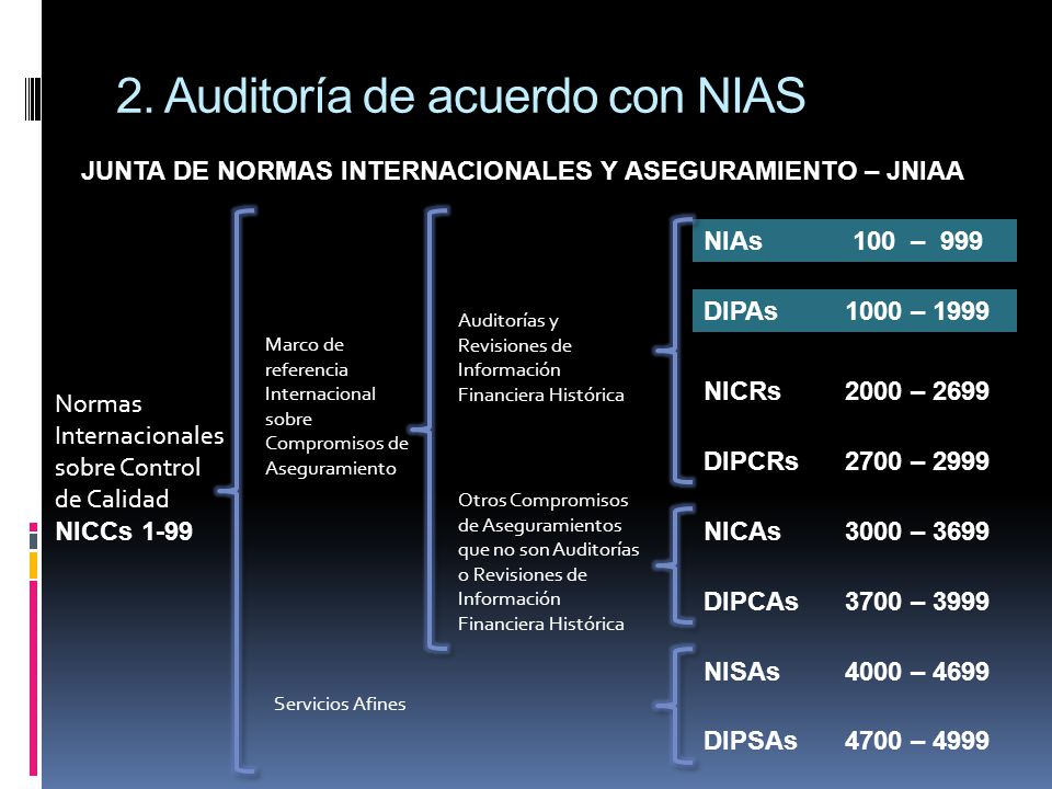 2. Auditoría de acuerdo con NIAS Normas Internacionales sobre Control de Calidad NICCs 1-99 DIPAs 1000 – 1999 NICRs 2000 – 2699 DIPCRs 2700 – 2999 NIC