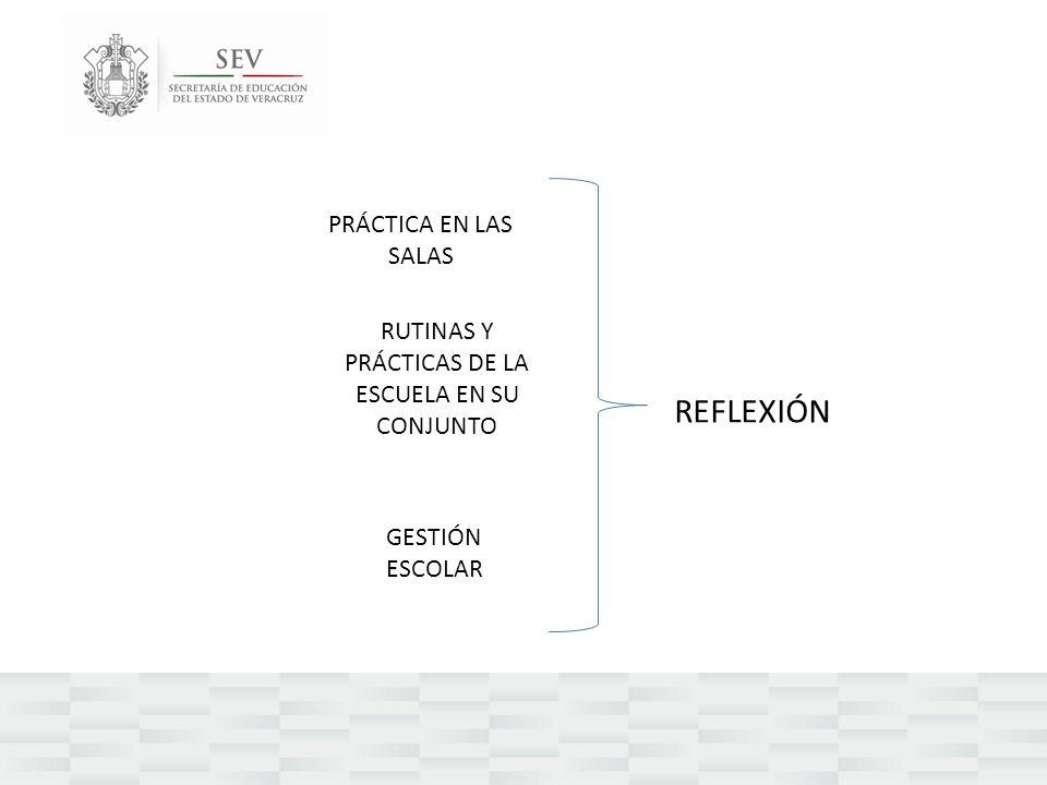 REFLEXIÓN PRÁCTICA EN LAS SALAS RUTINAS Y PRÁCTICAS DE LA ESCUELA EN SU CONJUNTO GESTIÓN ESCOLAR